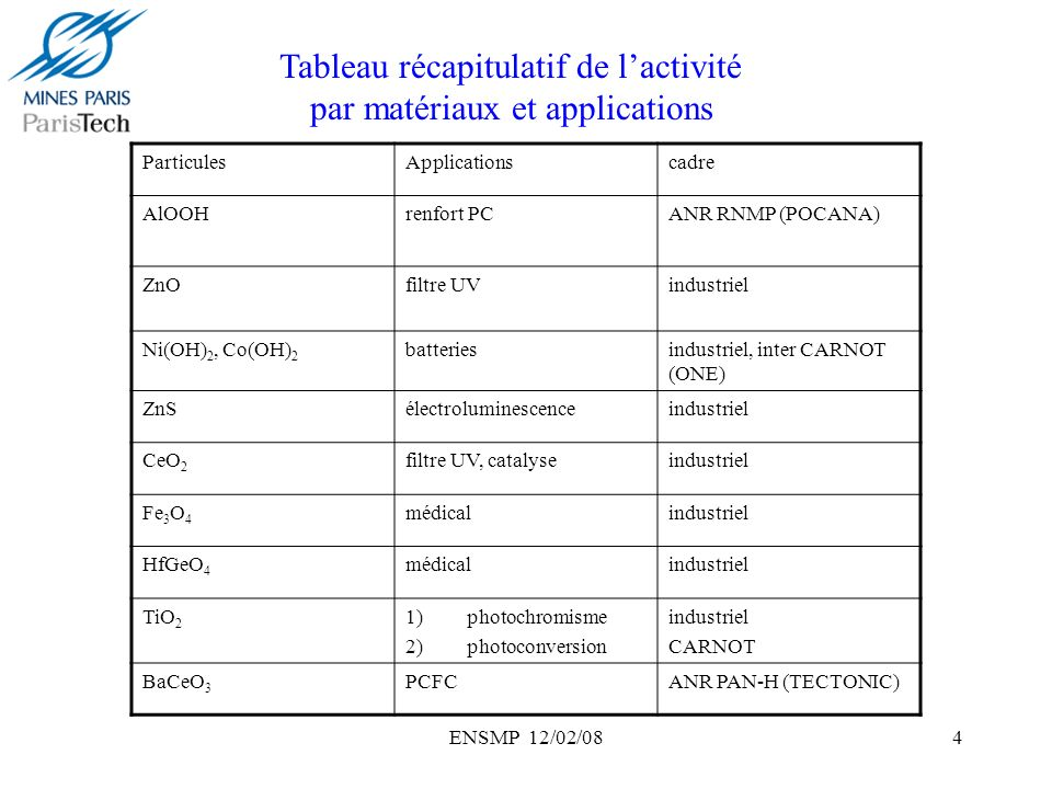 Tableau récapitulatif de l'activité par matériaux et applications