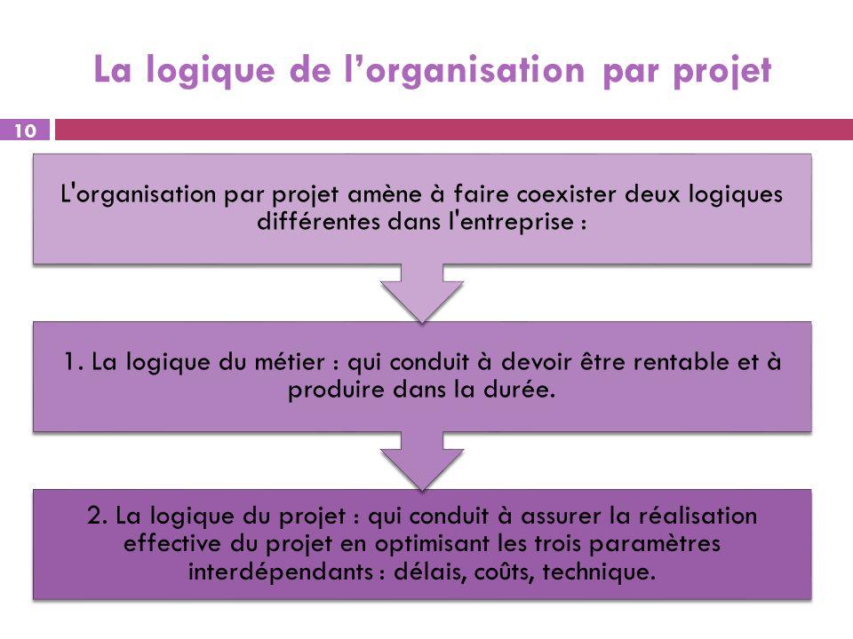 La logique de l'organisation par projet