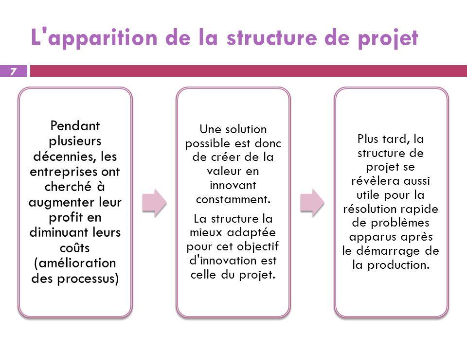 L apparition de la structure de projet