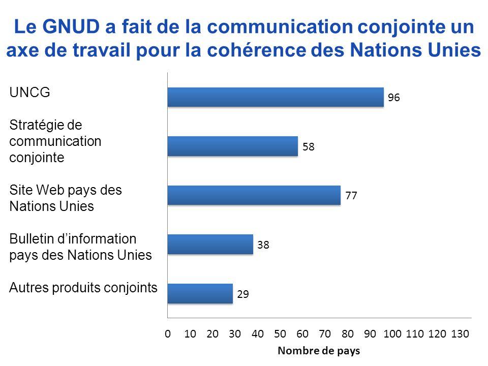 Le GNUD a fait de la communication conjointe un axe de travail pour la cohérence des Nations Unies