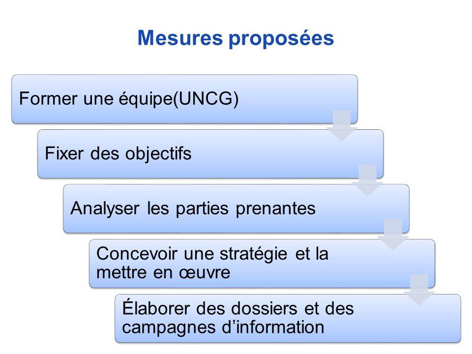Mesures proposées Former une équipe(UNCG) Fixer des objectifs