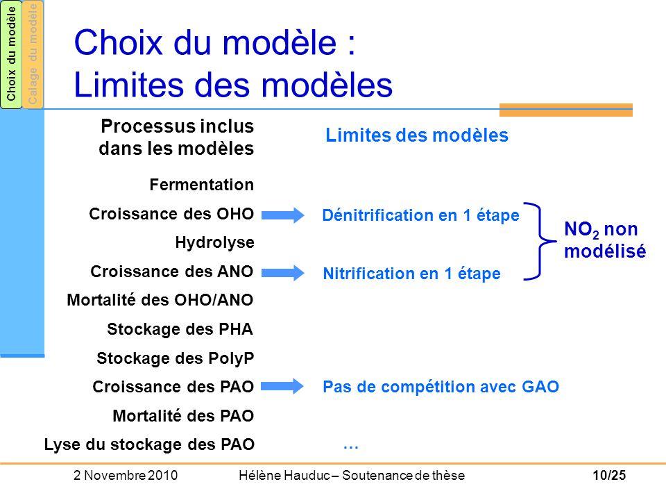 Choix du modèle : Limites des modèles