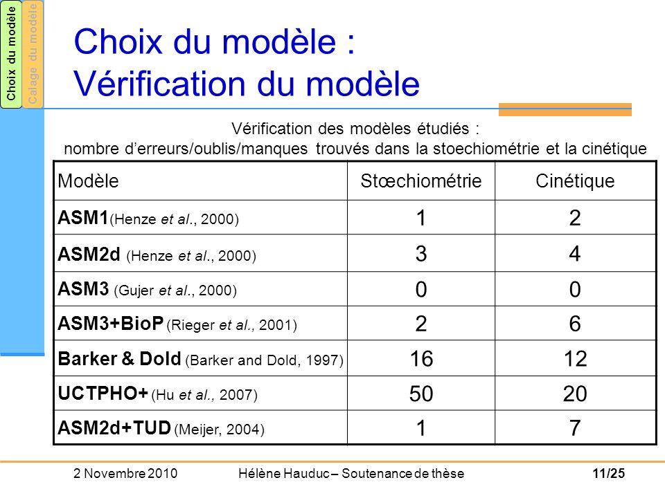 Choix du modèle : Vérification du modèle