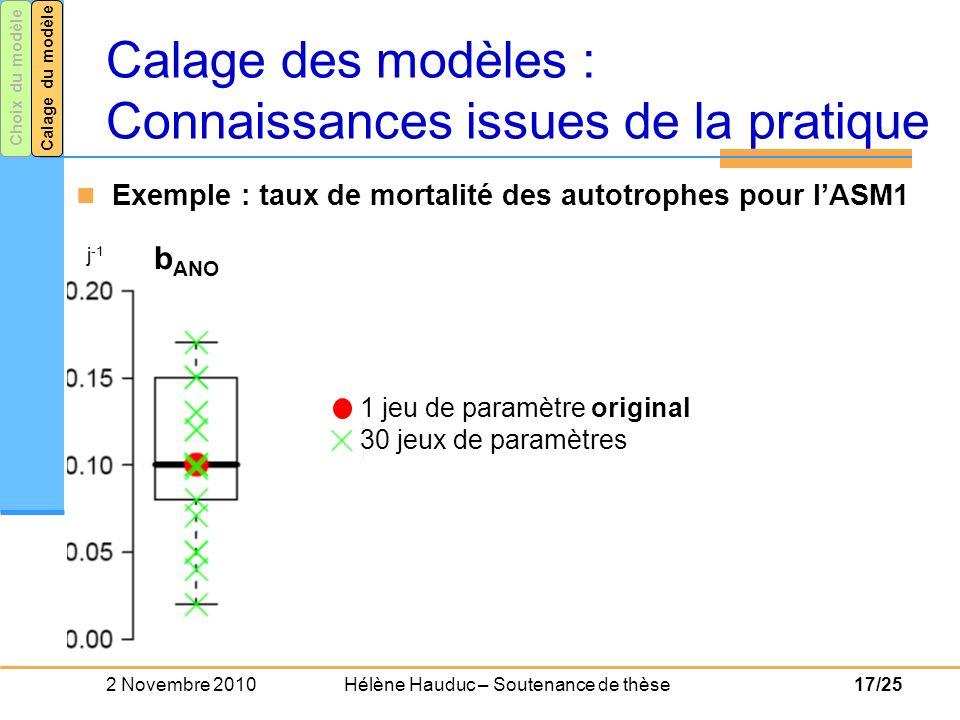 Calage des modèles : Connaissances issues de la pratique