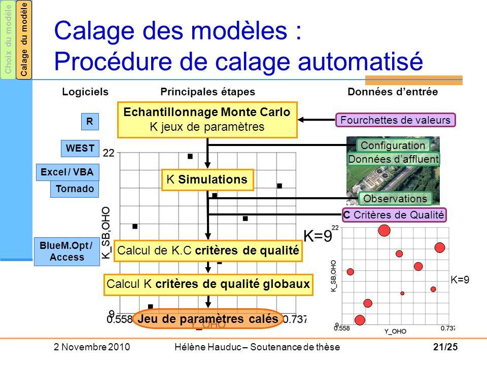 Calage des modèles : Procédure de calage automatisé