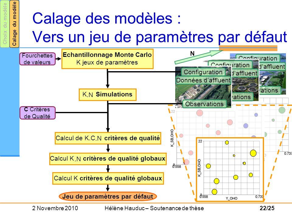 Calage des modèles : Vers un jeu de paramètres par défaut