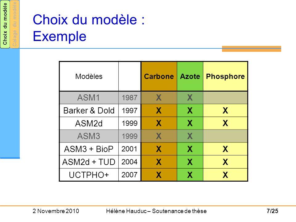 Choix du modèle : Exemple
