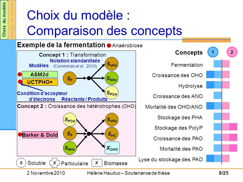 Choix du modèle : Comparaison des concepts