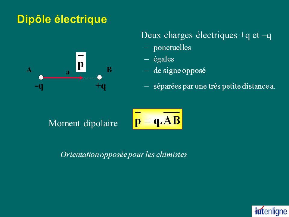 Dipôle électrique Deux charges électriques +q et –q -q +q