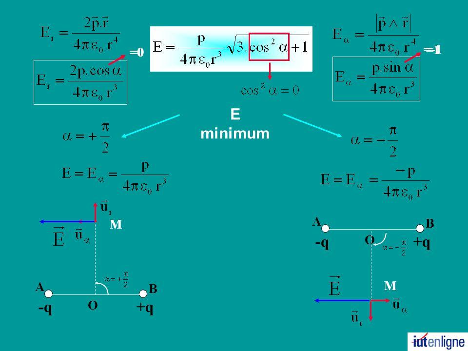 30/03/2017 =0 =0 =-1 =1 E minimum +q B A -q O M M +q B A -q O