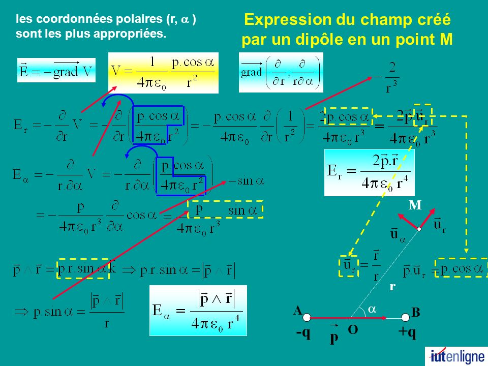 Expression du champ créé par un dipôle en un point M