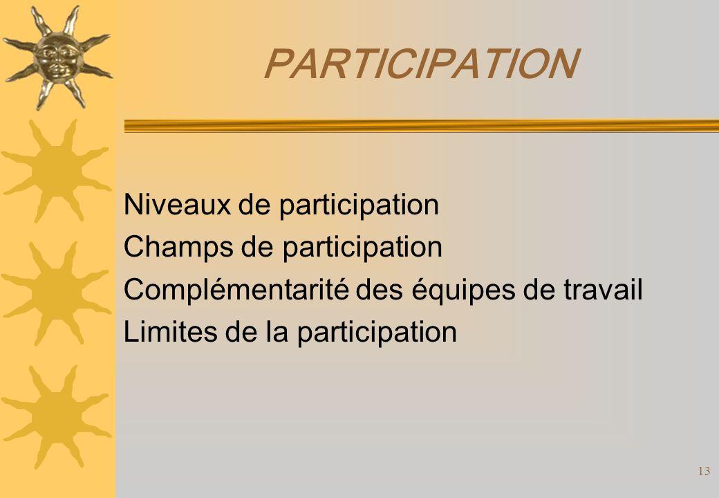 PARTICIPATION Niveaux de participation Champs de participation