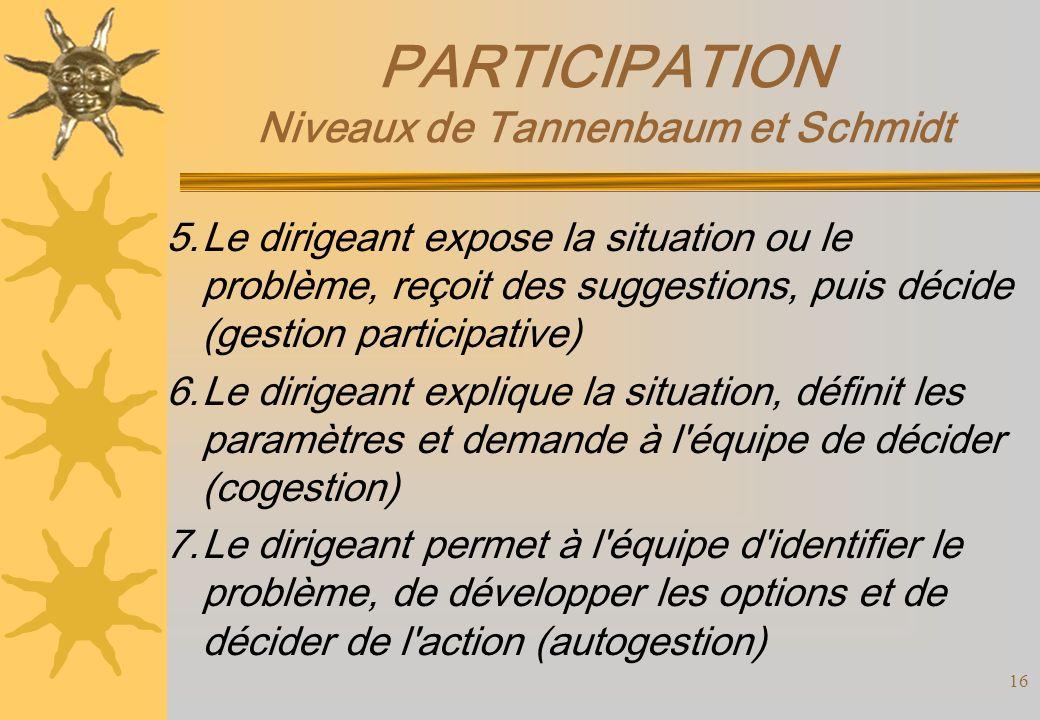 PARTICIPATION Niveaux de Tannenbaum et Schmidt