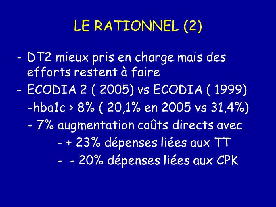 LE RATIONNEL (2)DT2 mieux pris en charge mais des efforts restent à faire. ECODIA 2 ( 2005) vs ECODIA ( 1999)