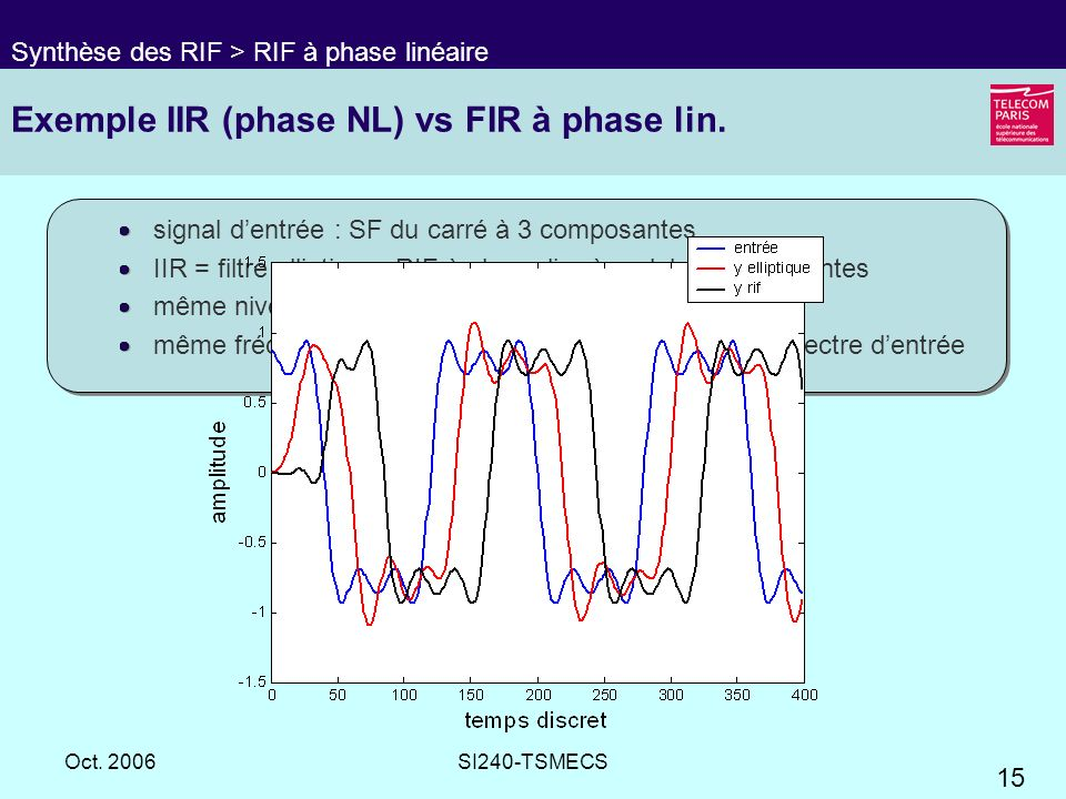 Exemple IIR (phase NL) vs FIR à phase lin.