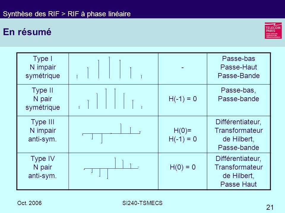 En résumé Synthèse des RIF > RIF à phase linéaire