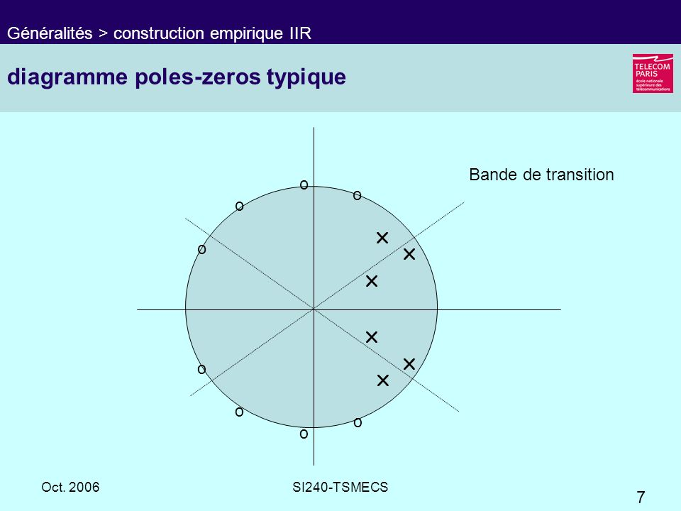 diagramme poles-zeros typique