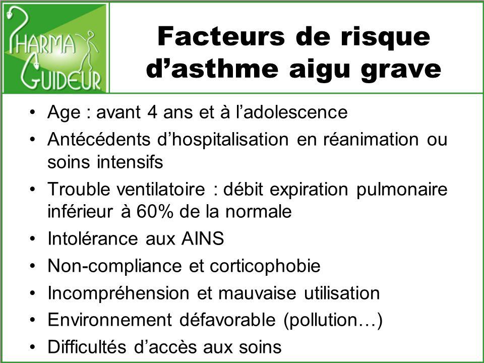 Facteurs de risque d'asthme aigu grave