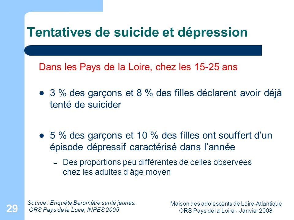 Tentatives de suicide et dépression