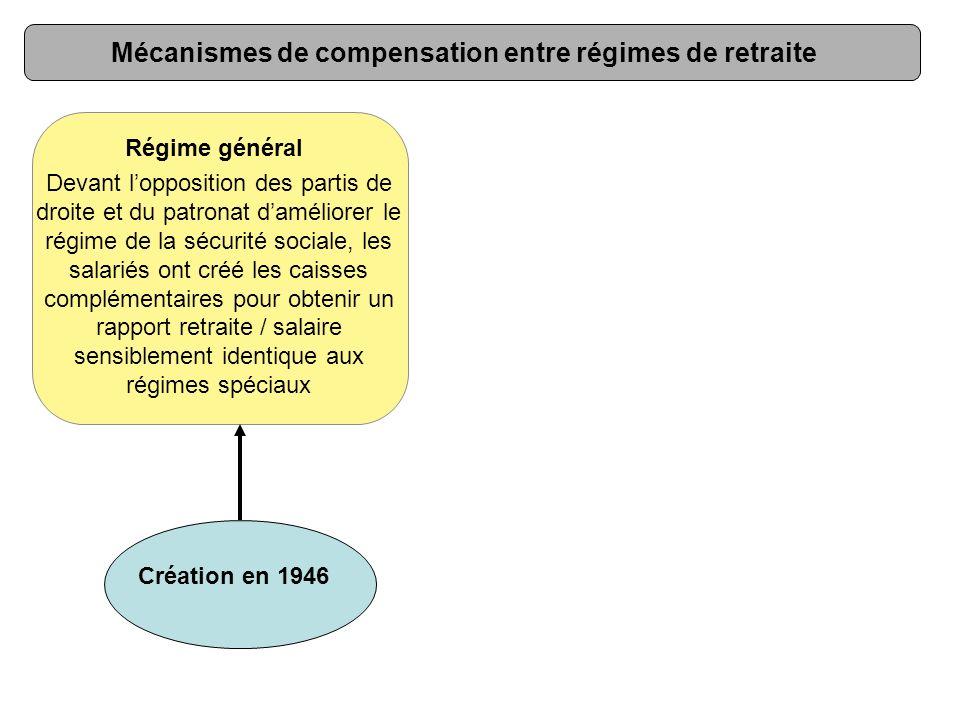 Mécanismes de compensation entre régimes de retraite