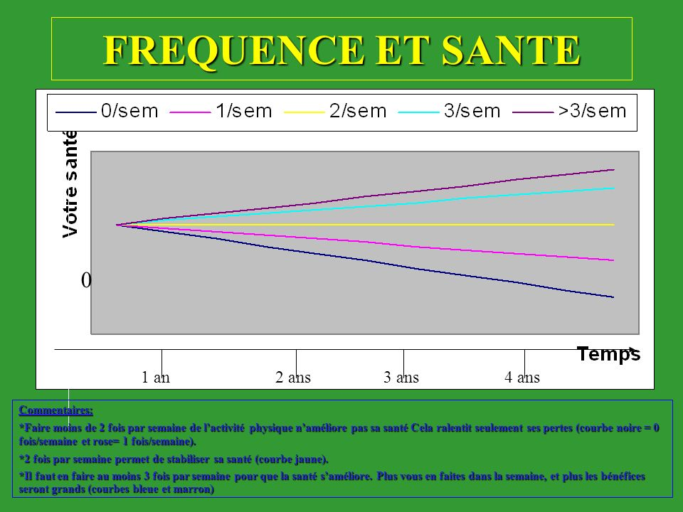 FREQUENCE ET SANTE 1 an 2 ans 3 ans 4 ans