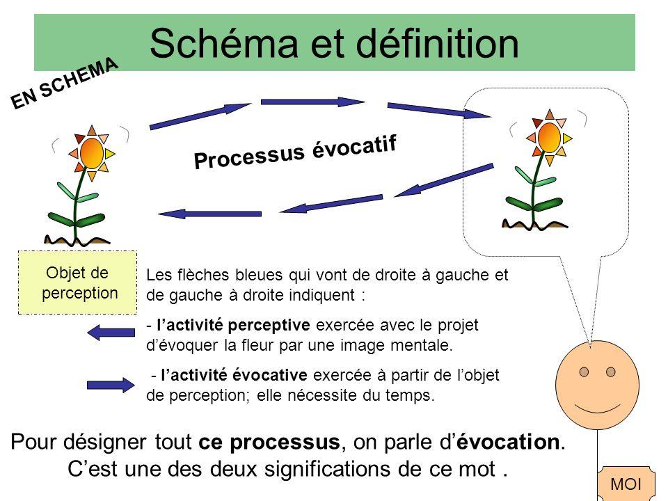 Schéma et définition Processus évocatif