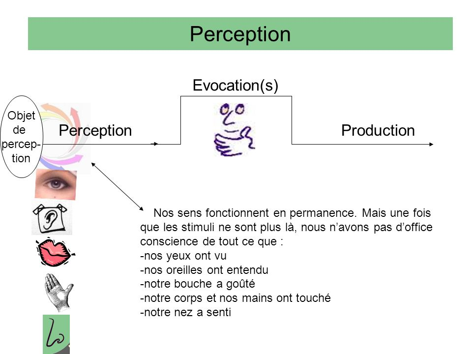 Perception Evocation(s) Perception Production Objet de percep- tion