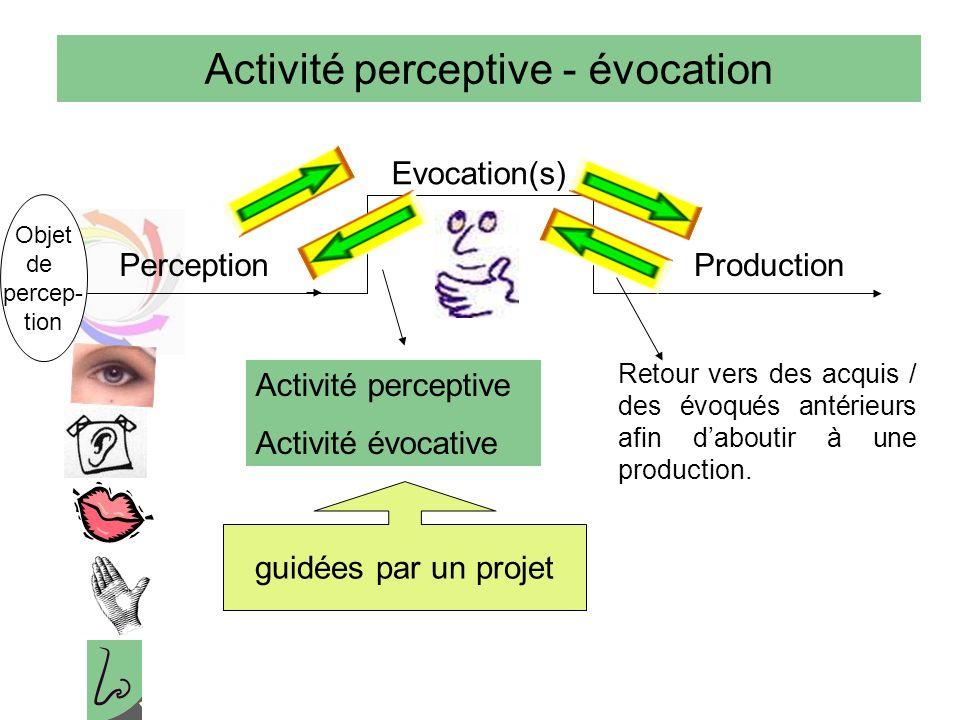 Activité perceptive - évocation