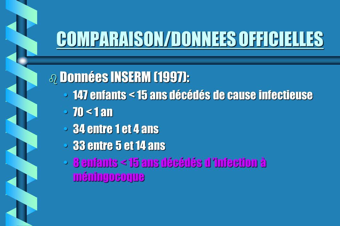 COMPARAISON/DONNEES OFFICIELLES