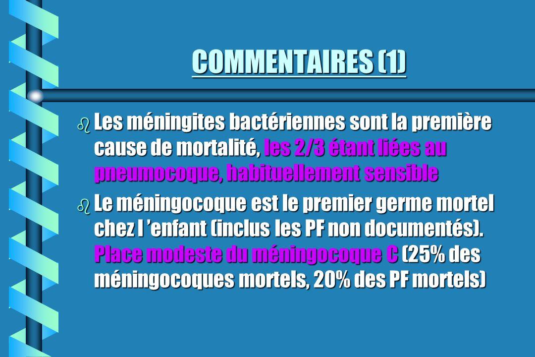 COMMENTAIRES (1) Les méningites bactériennes sont la première cause de mortalité, les 2/3 étant liées au pneumocoque, habituellement sensible.
