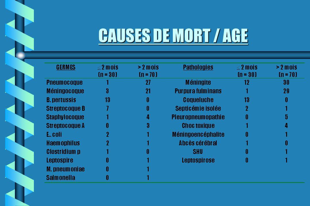 CAUSES DE MORT / AGE