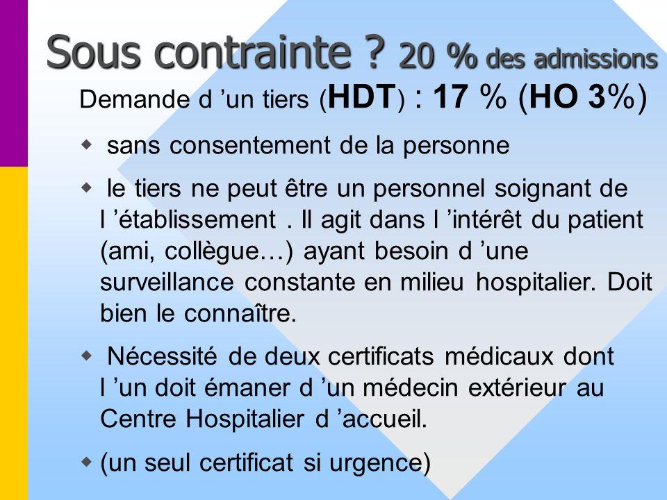 Sous contrainte 20 % des admissions Demande d 'un tiers (HDT) : 17 % (HO 3%)