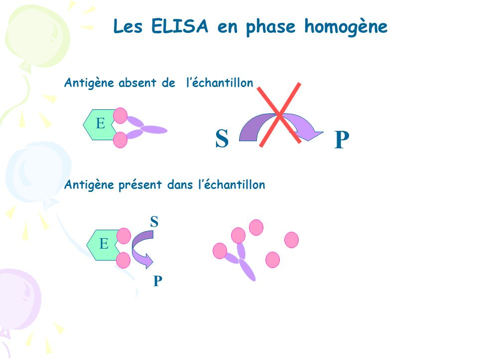 S P Les ELISA en phase homogène E S E P