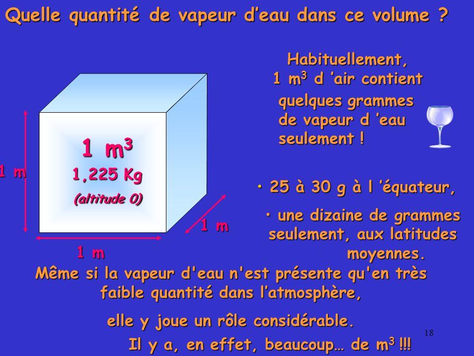 1 m3 1,225 Kg Quelle quantité de vapeur d'eau dans ce volume