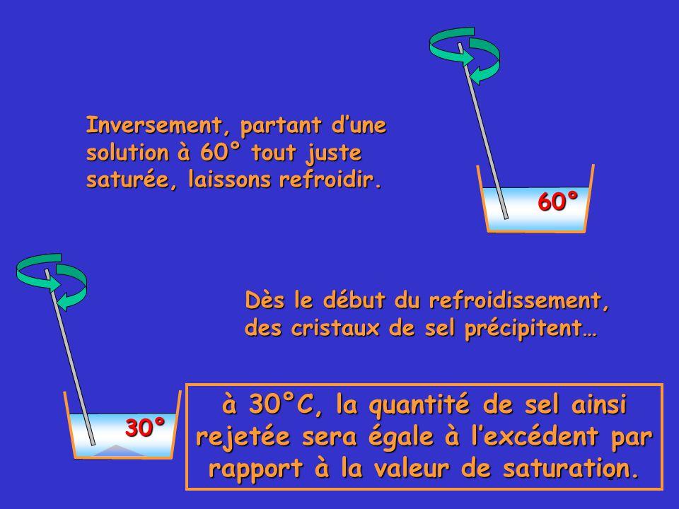 60° Inversement, partant d'une solution à 60° tout juste saturée, laissons refroidir.