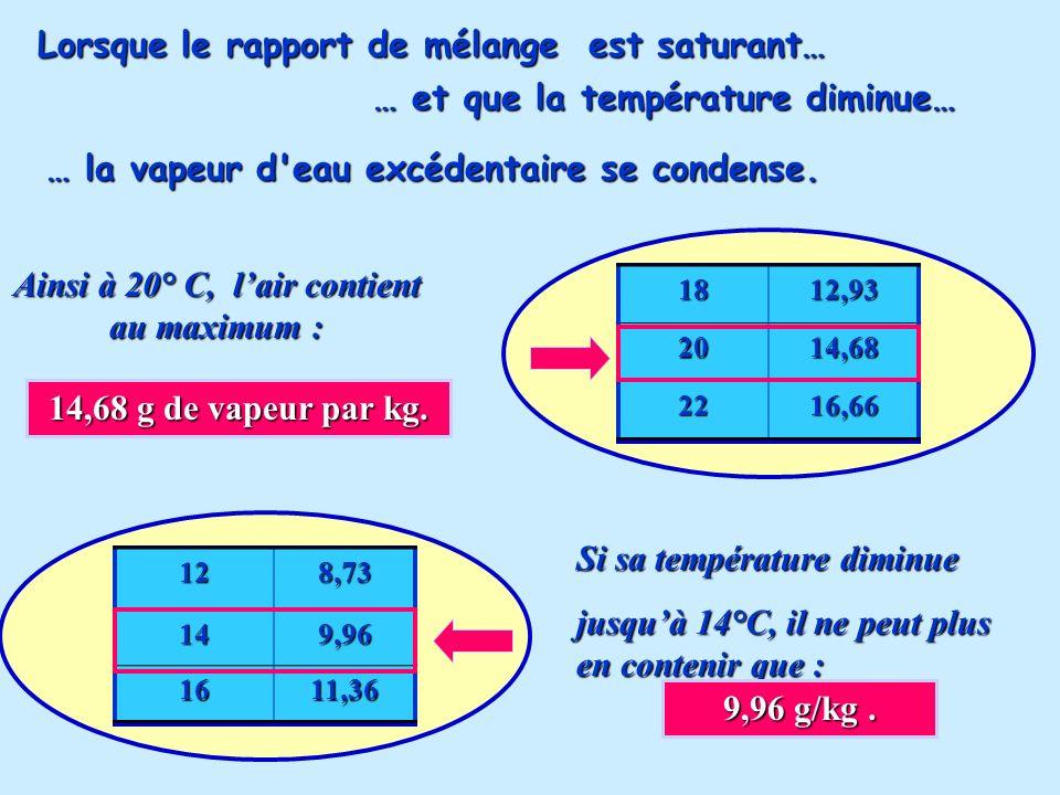 Ainsi à 20° C, l'air contient au maximum :