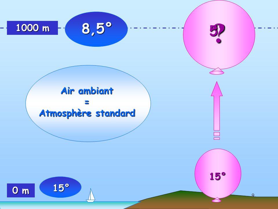8,5° 1000 m 5° Air ambiant = Atmosphère standard 15° 15° 0 m