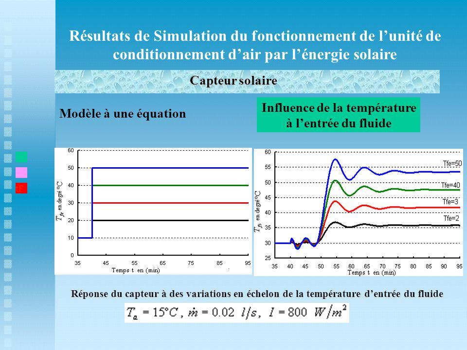 Influence de la température à l'entrée du fluide
