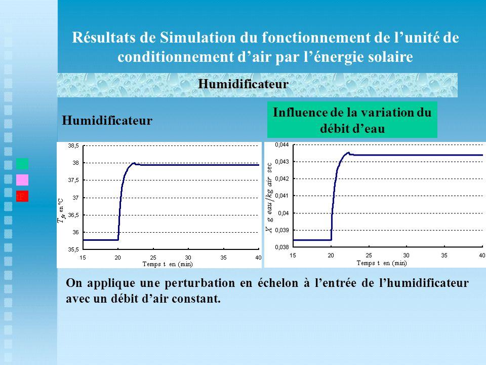Influence de la variation du débit d'eau