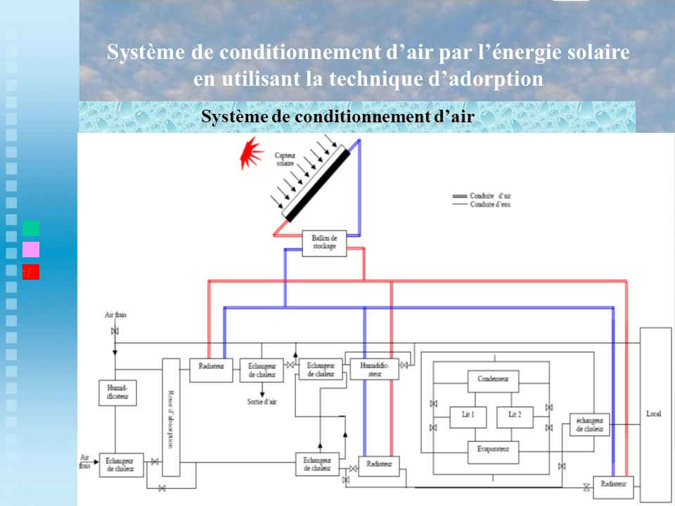 Système de conditionnement d'air