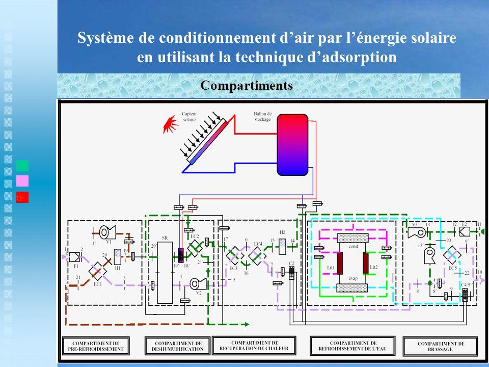Système de conditionnement d'air par l'énergie solaire en utilisant la technique d'adsorption