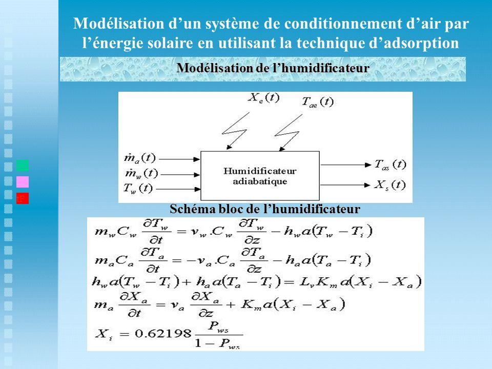 Modélisation de l'humidificateur