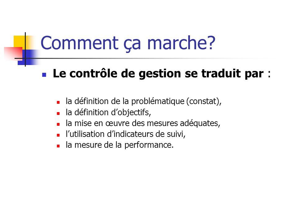 Comment ça marche Le contrôle de gestion se traduit par :