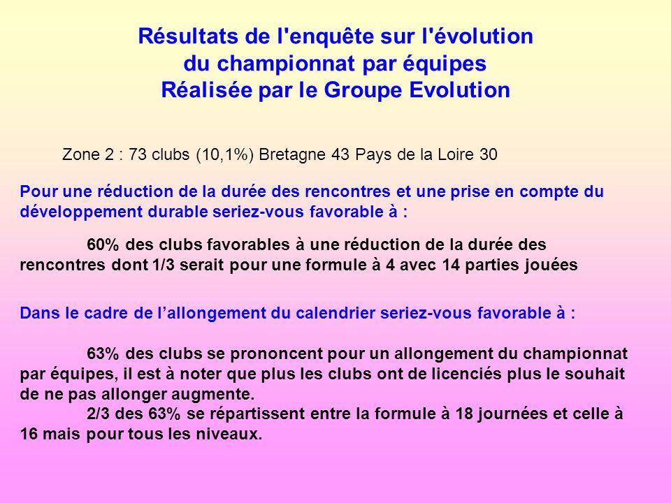 Résultats de l enquête sur l évolution du championnat par équipes Réalisée par le Groupe Evolution