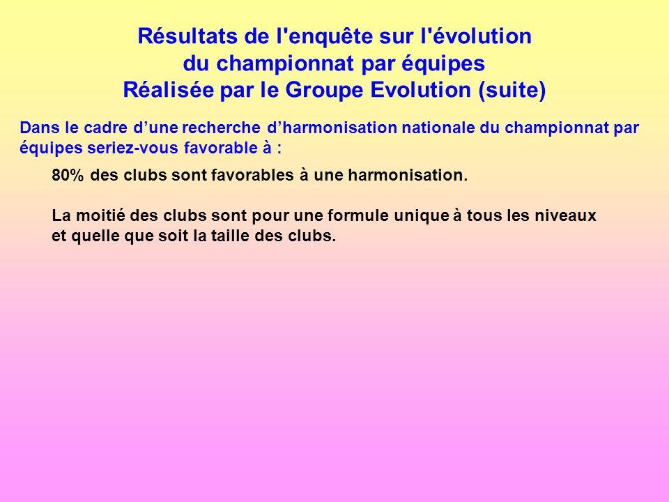 Résultats de l enquête sur l évolution du championnat par équipes Réalisée par le Groupe Evolution (suite)