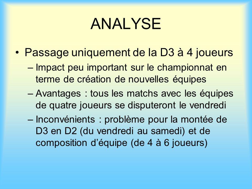 ANALYSE Passage uniquement de la D3 à 4 joueurs