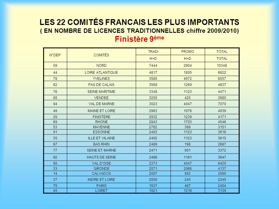 LES 22 COMITÉS FRANCAIS LES PLUS IMPORTANTS ( EN NOMBRE DE LICENCES TRADITIONNELLES chiffre 2009/2010) Finistère 9ème