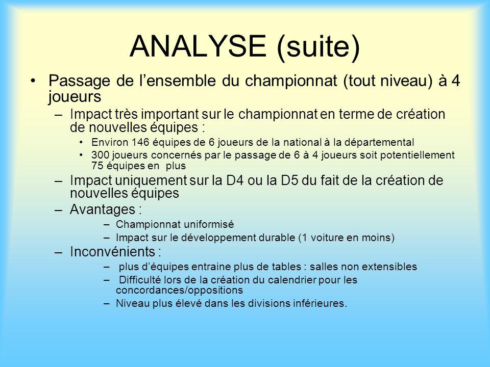 ANALYSE (suite) Passage de l'ensemble du championnat (tout niveau) à 4 joueurs.