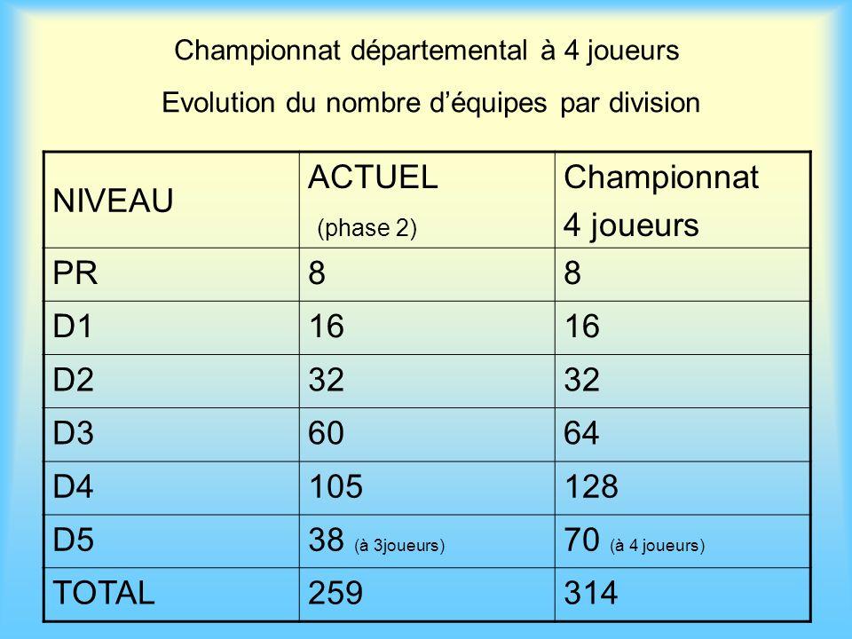 NIVEAU ACTUEL (phase 2) Championnat 4 joueurs PR 8 D1 16 D2 32 D3 60