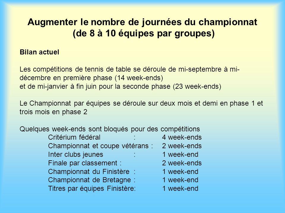 Augmenter le nombre de journées du championnat (de 8 à 10 équipes par groupes)